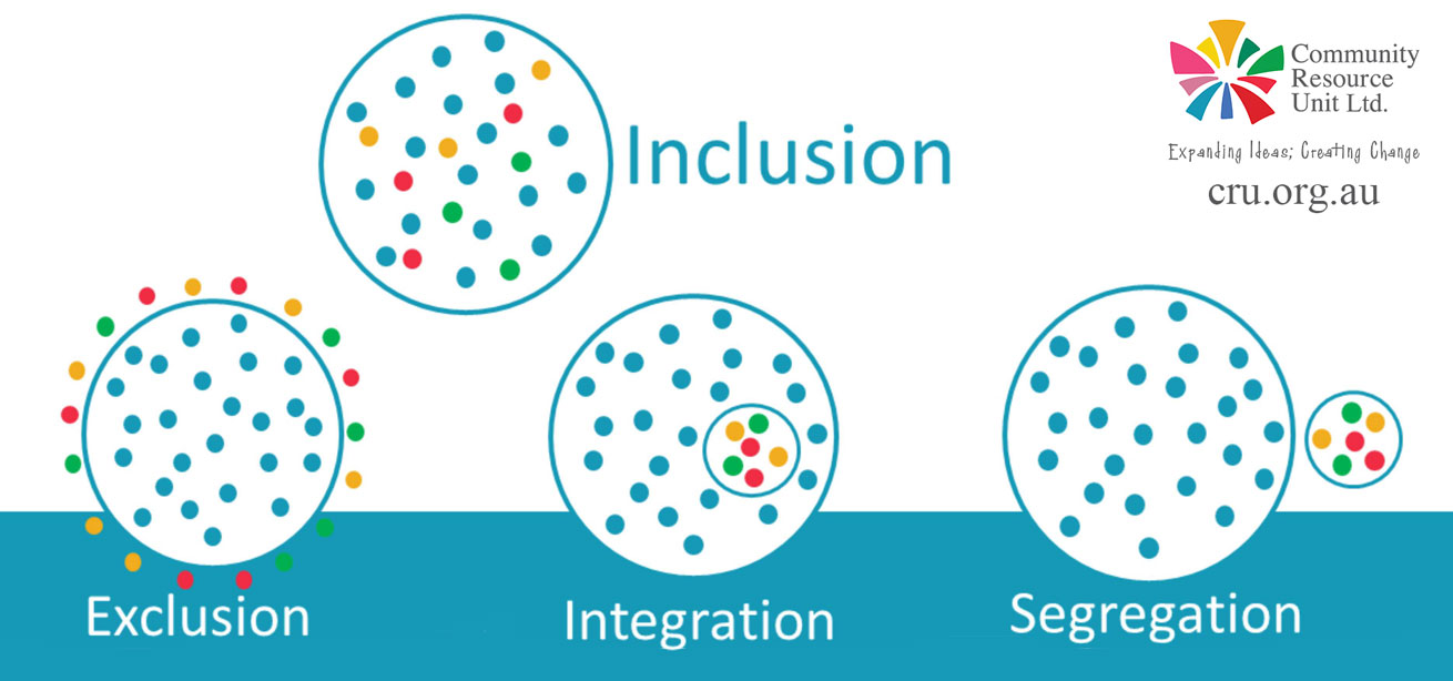 4 circles with the labels exclusion, segregation, integration and inclusion, segregation.  Each circle is filled with dots, most are blue, some are multi-coloured.  For exclusion all of the blue dots are inside the circle and the coloured dots are outside.  for segregation the blue dots remain together in a large circle and coloured dots are together in a small circle that is away from the blue dots.  for integreation the coloured dots are inside the big circle with blue dots but they are contained in a smaller circle so they cannot mix.  With the inclusion circle, ll coloured dots are mixed in together.