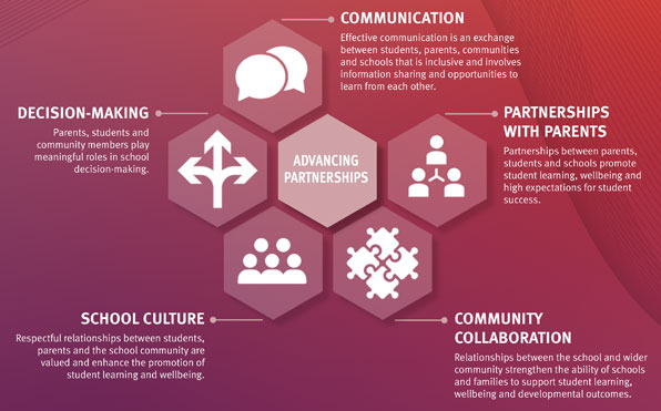 5 interconnected shapes around a central title that reads 'advancing partnerships'. The 5 shapes are titled: communication, decision-making, partnerships with parents, school culture and community collaboration.