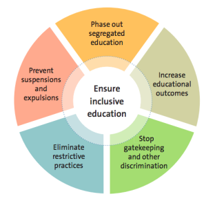 A pie chart with 5 coloured sections. At the centre is the text 'ensure inclusive education'. The segments have the titles 'phase out segregated education', 'increase educational outcomes', 'stop gatekeeping and other discrimination', 'eliminate restrictive practices' and 'prevent suspensions and expulsions'