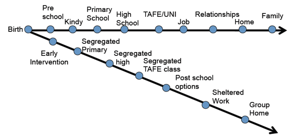 A diagram of two pathways shown by black lines with key points on them. One pathways has kindy, school, high school, uni, job relationships on it. The other path is the segregated path. Early intervention, segregated schools, post school options, sheltered workshops and group homes.